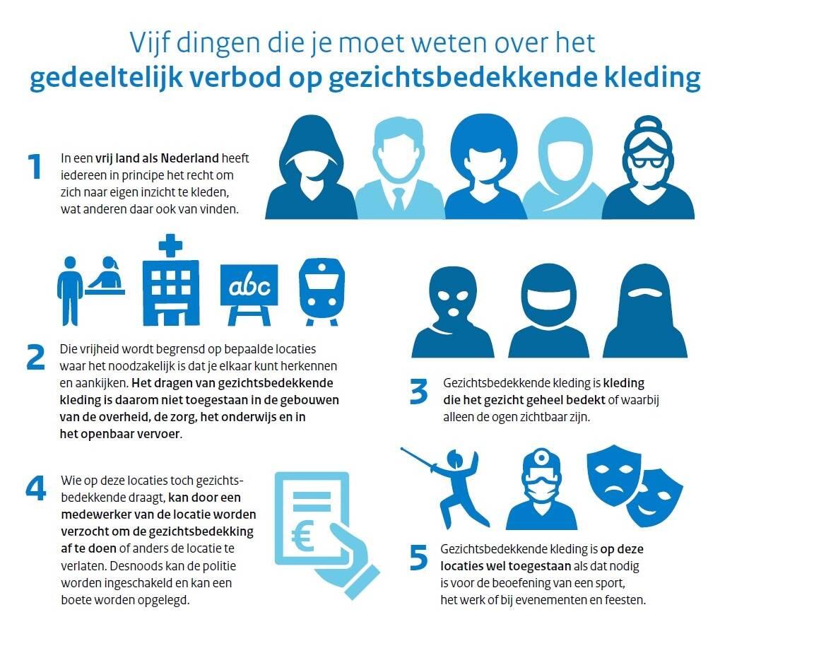 Infographic gedeeltelijk verbod op gezichtsbedekkende kleding