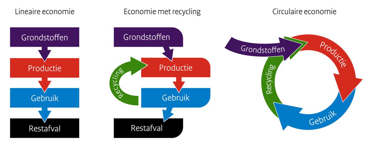 ac00ef85496df0 Overzicht van hoe een hergebruik economie en een circulaire economie eruit  zien.