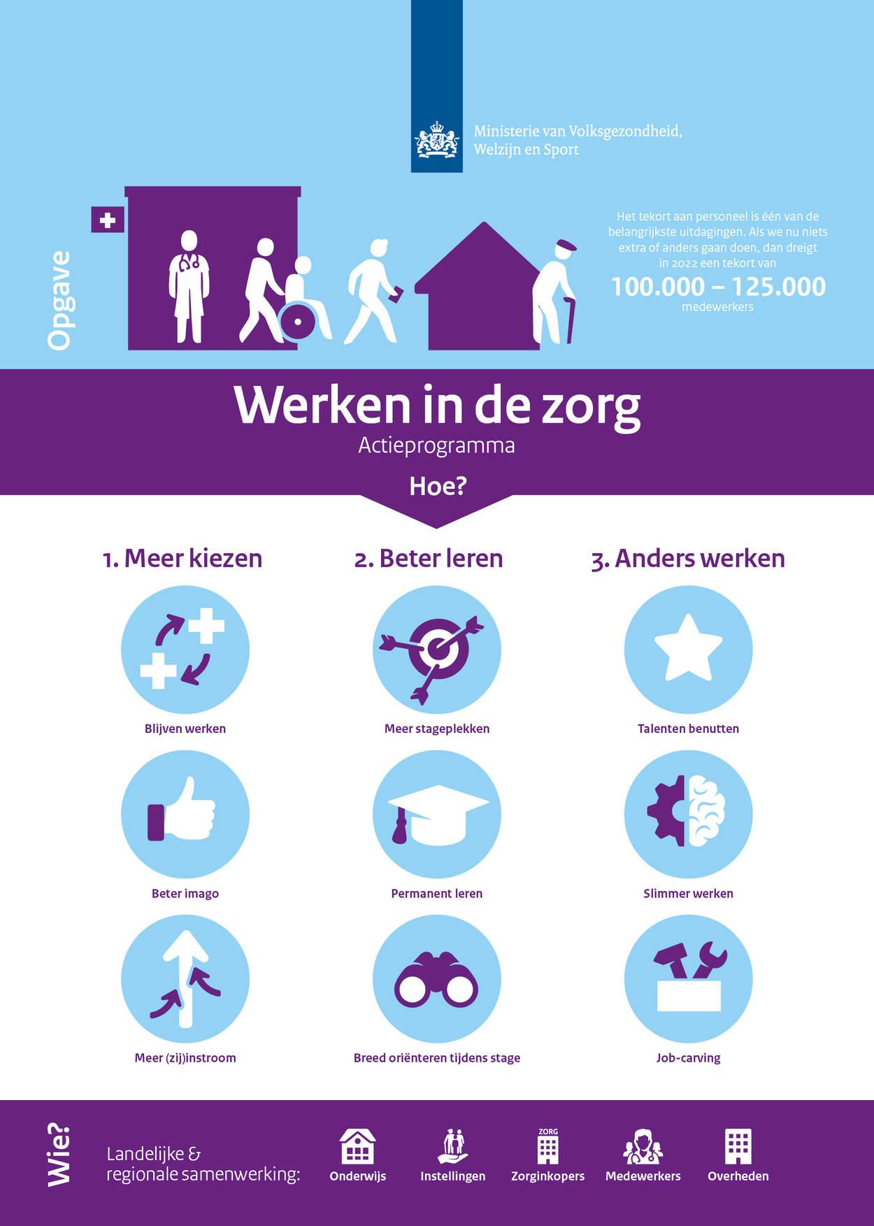 Vacatures Leiden