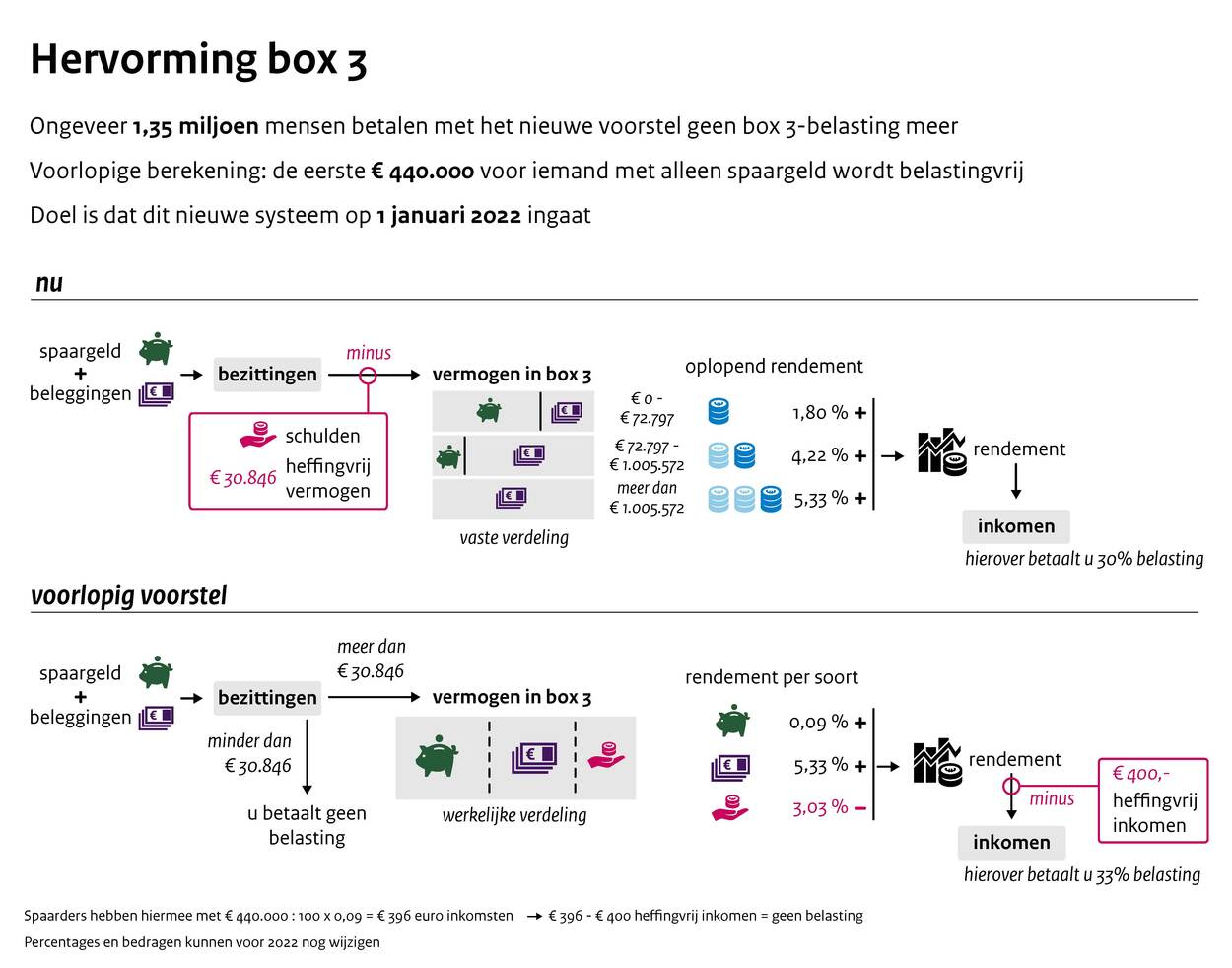 https://www.rijksoverheid.nl/binaries/large/content/gallery/rijksoverheid/content-afbeeldingen/nieuws-alleen-centrale-redactie/content/2019/09/06/infographic-hervorming-box-3.jpg