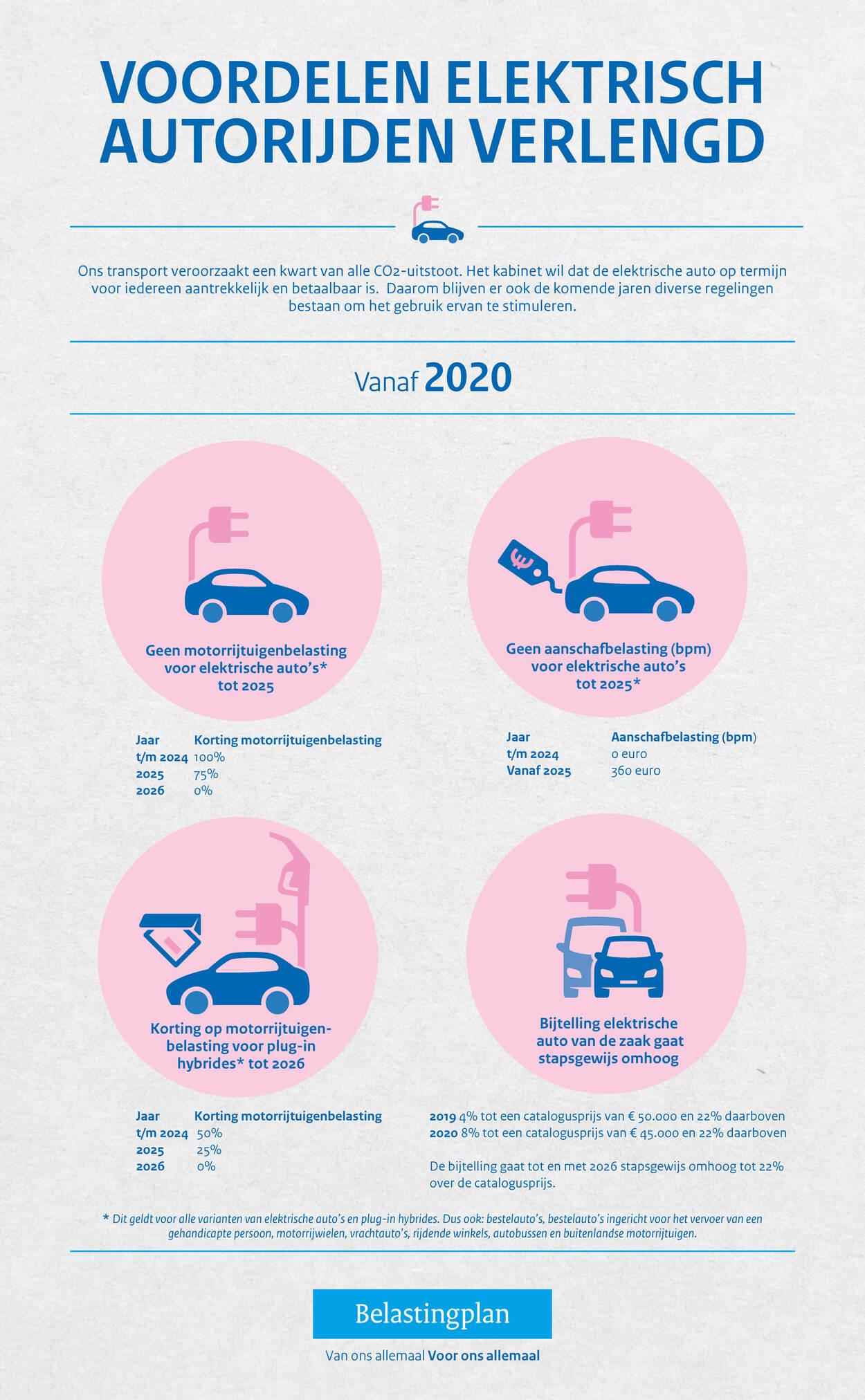 Wel Of Geen Bijtelling.Belastingvoordelen Voor Elektrische Auto S Belastingplan