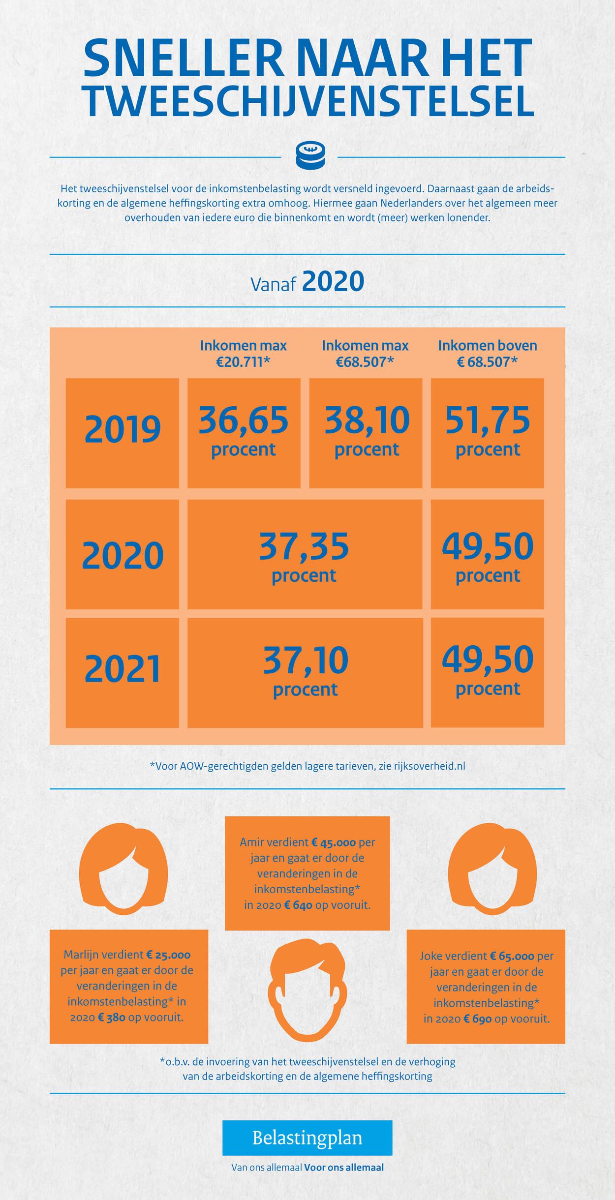 Infographic met uitleg over de invoering van het tweeschijvenstelsel in 2020