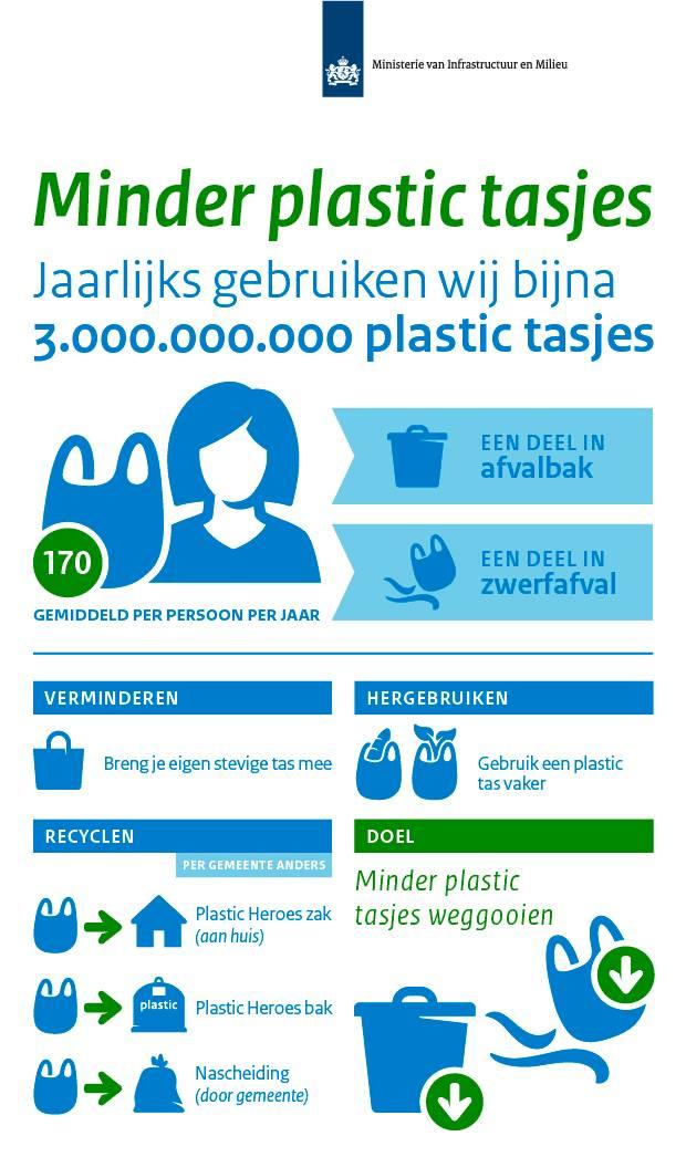 371cc661a72 De Rijksoverheid gaat het gebruik van plastic tassen tegen. Jaarlijks  gebruiken we 170 plastic tassen