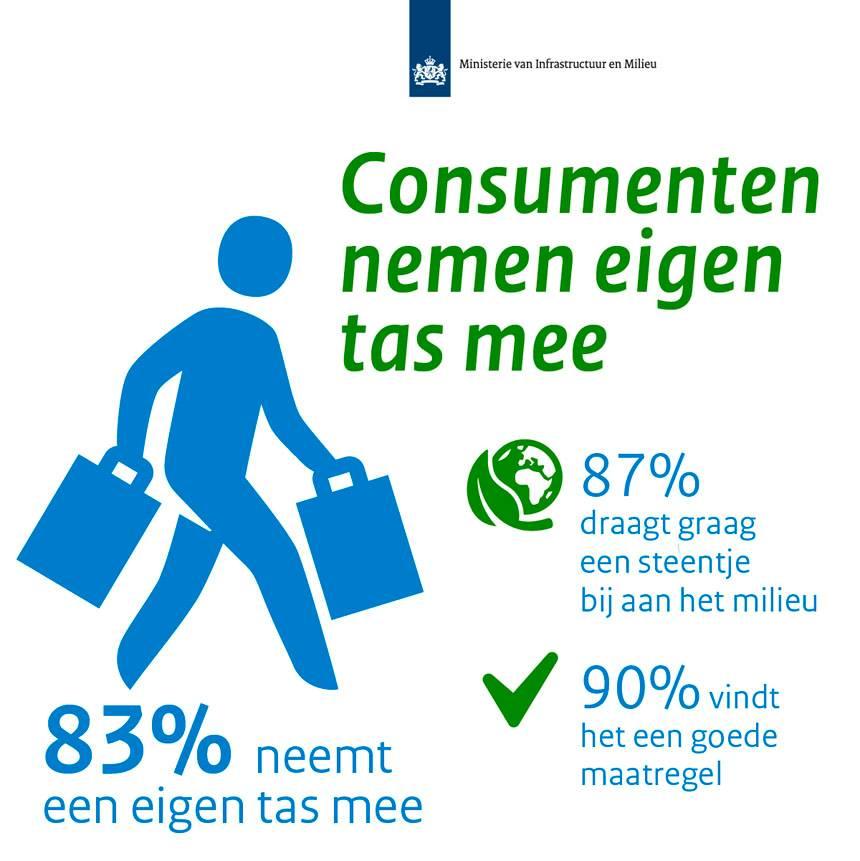 36d35909222 Verbod op gratis plastic tassen | Afval | Rijksoverheid.nl