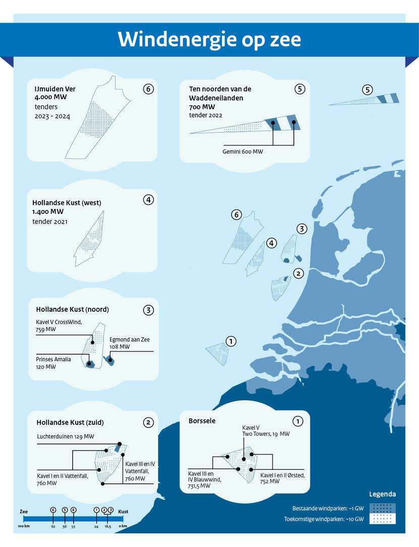 Nederlandse windparken op de Noordzee