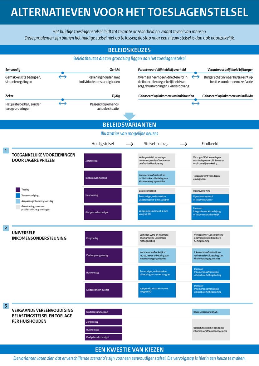Infographic Alternatieven voor het toeslagenstelsel
