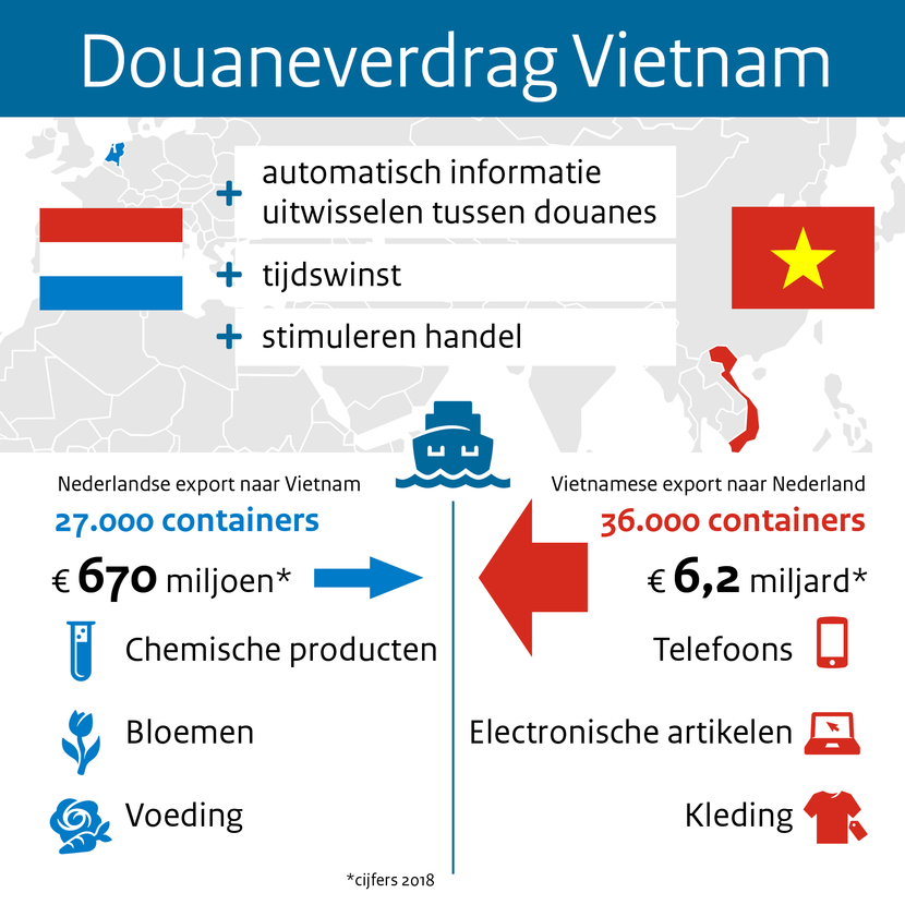Infographic douaneverdrag Vietnam