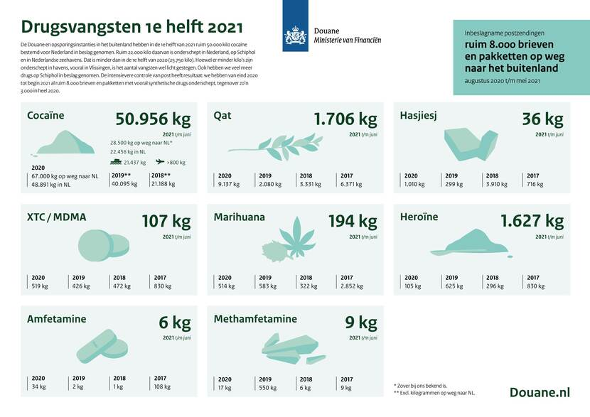 Infographic: drugsvangsten eerste helft 2021