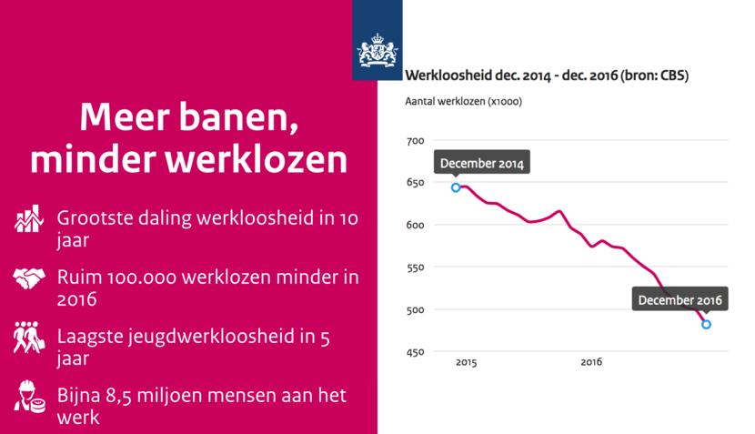 Grootste daling werkloosheid in 10 jaar