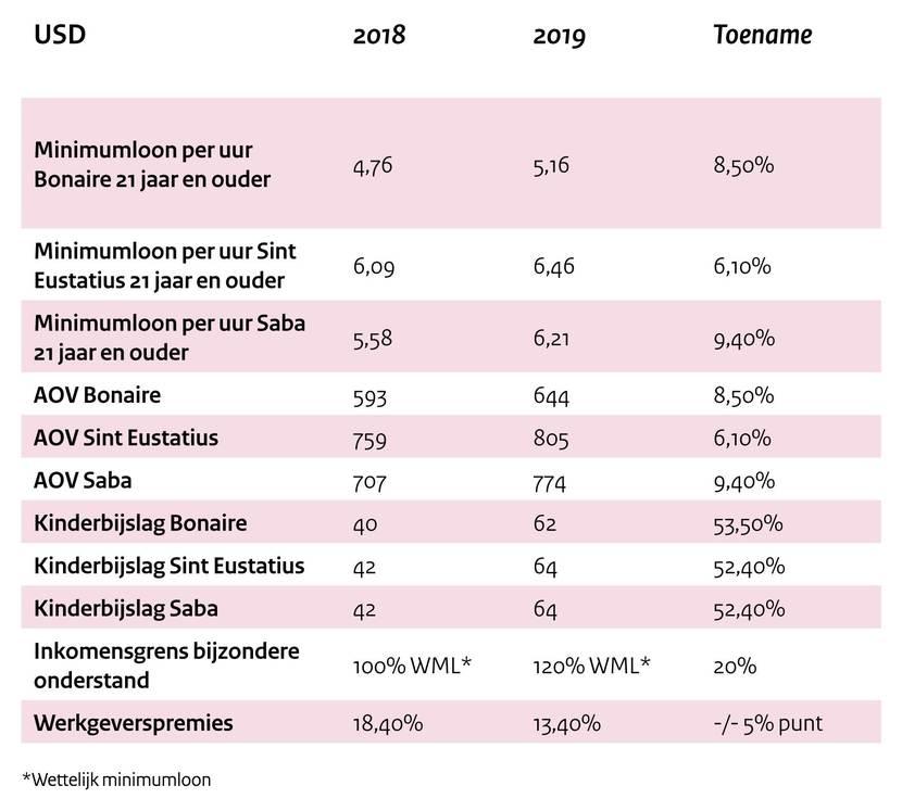 Overzicht nieuwe bedragen diverse uitkeringen 2019 voor inwoners Caribisch Nederland (o.a. minimumloon, arbeidsongeschiktheidsverzekering, kinderbijslag)