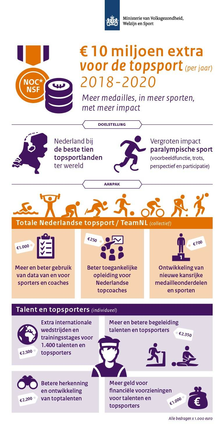 Investering topsport