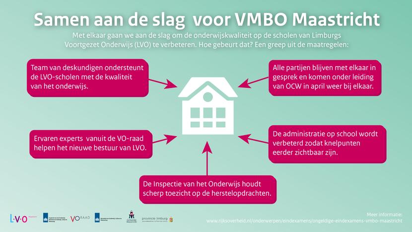 Afbeelding over de maatregelen om de onderwijskwaliteit op de scholen van Limburgs Voortgezet onderwijs te verbeteren