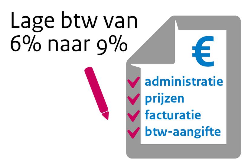 Infographic lage btw-tarief van 6% naar 9%