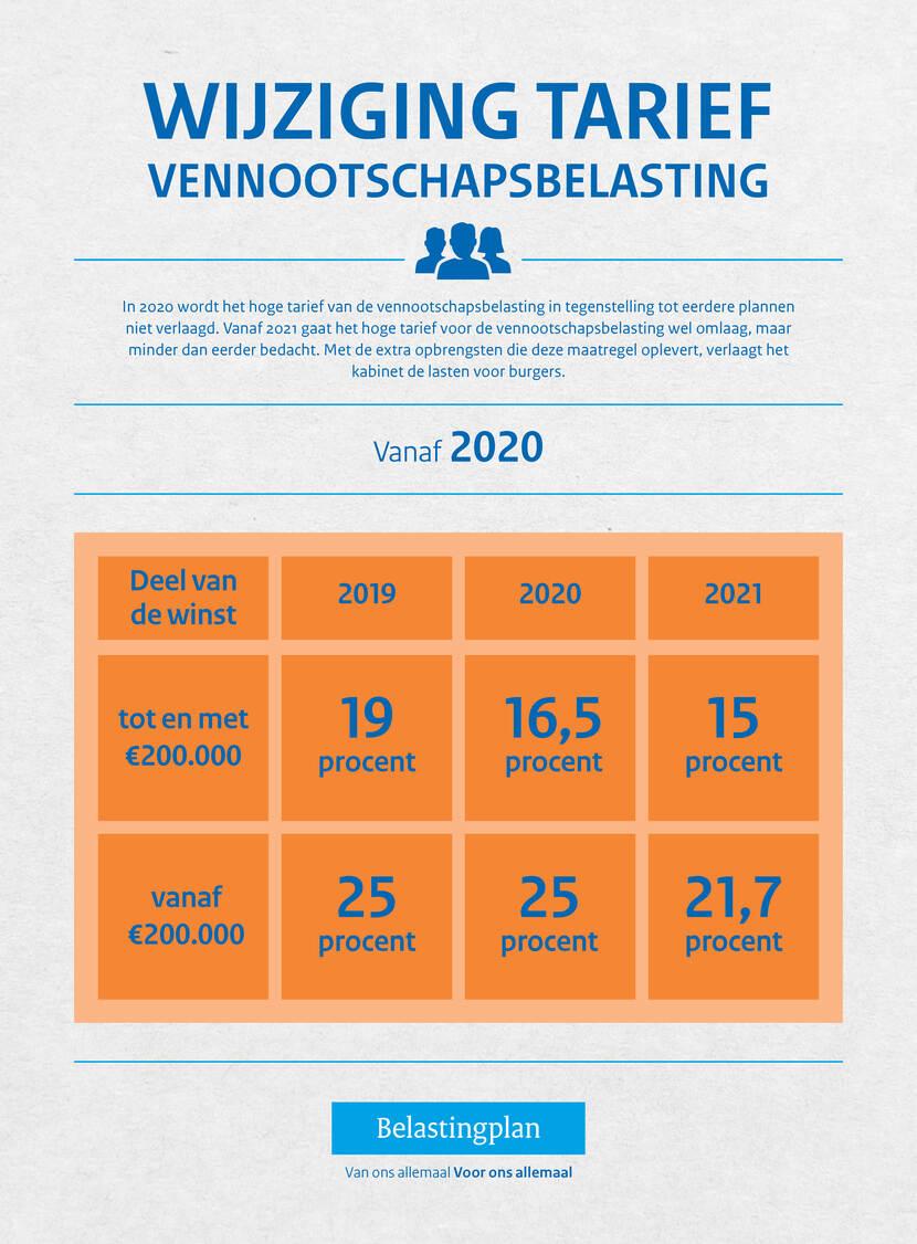 Infographic met uitleg over de wijziging van de vennootschapsbelasting in 2020