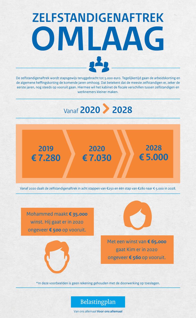 Infographic met uitleg over de daling van de zelfstandigenaftrek in 2020