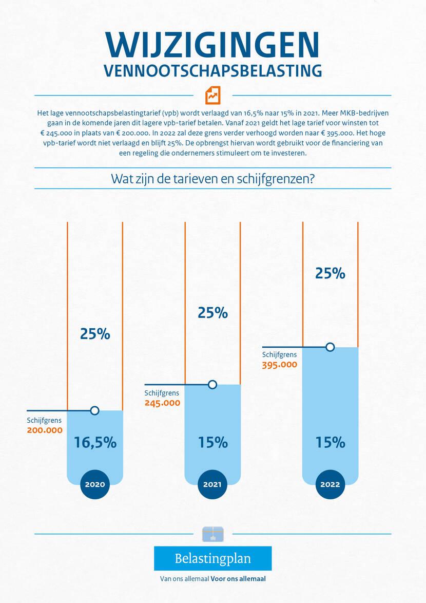 Wat verandert er voor ondernemers?