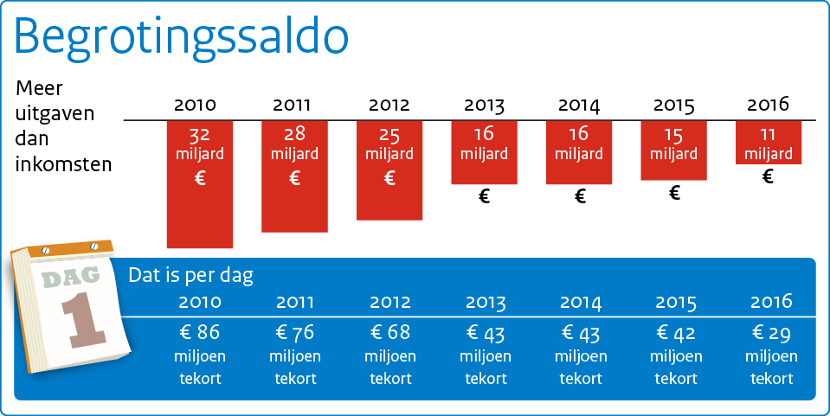 Deze afbeelding toont het verloop van het begrotingssaldo van 2010 tot en met 2016.