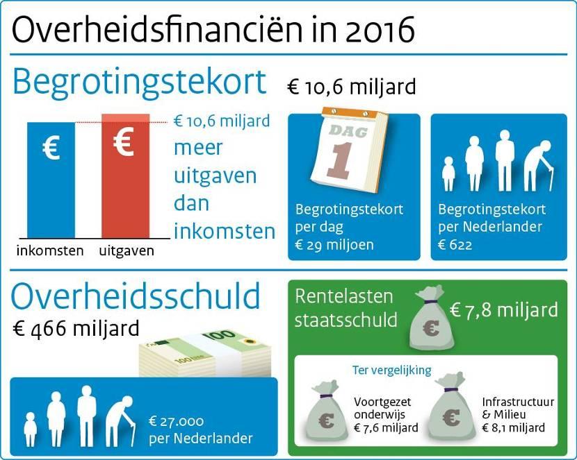 Deze afbeelding toont een overzicht van de overheidsfinanciën in 2016.