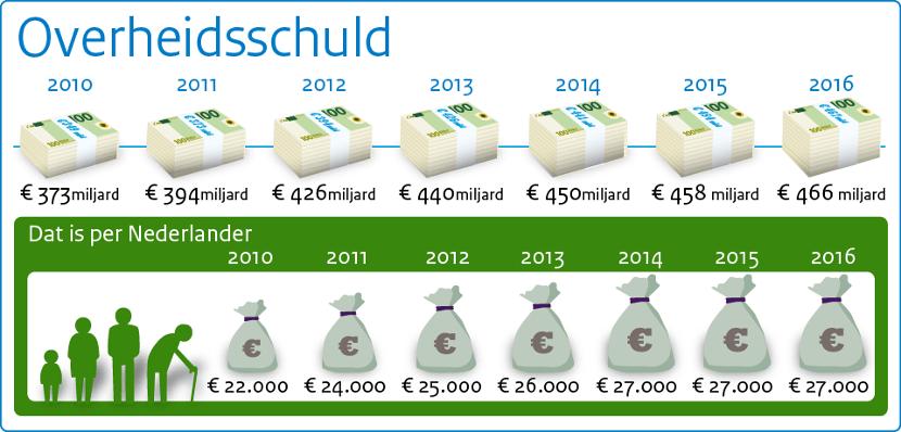 Deze afbeelding toont het verloop van de overheidsschuld van 2010 tot en met 2016.