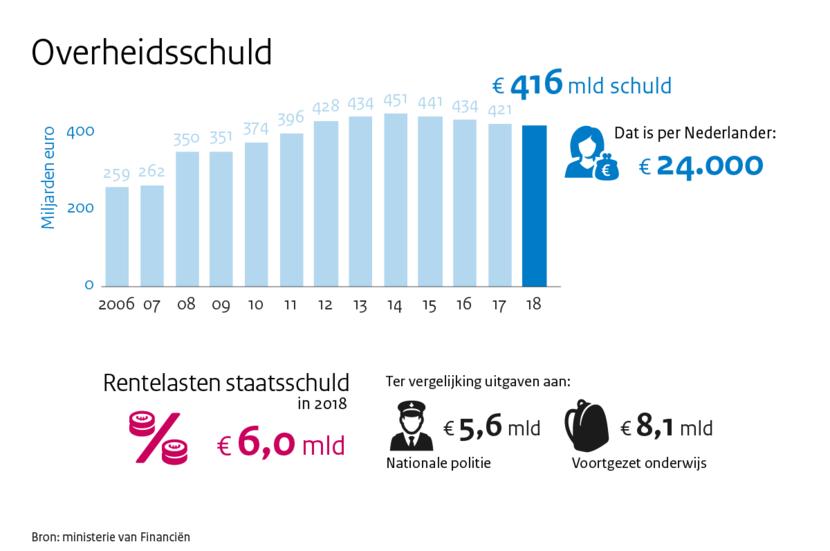 https://www.rijksoverheid.nl/binaries/medium/content/gallery/rijksoverheid/content-afbeeldingen/onderwerpen/prinsjesdag/2017/infographics/mn-schuld.png