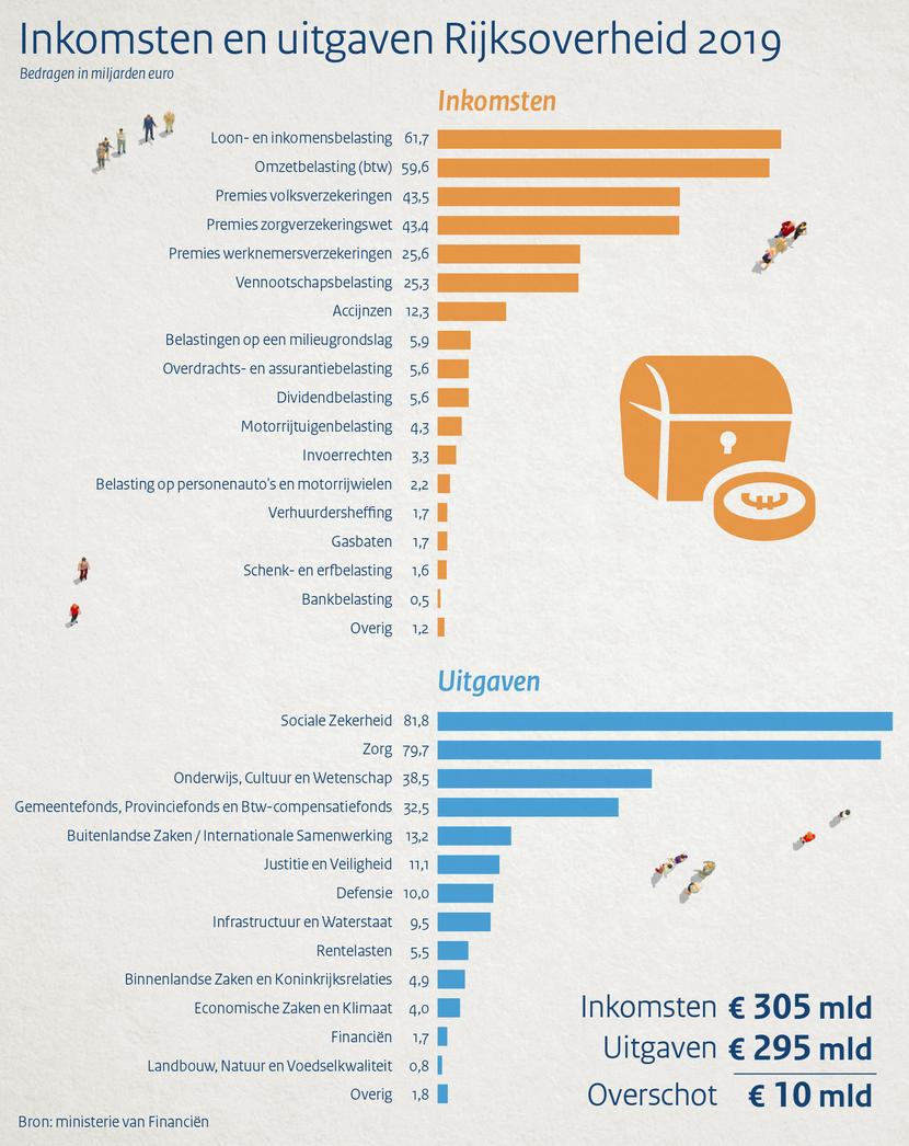 https://www.rijksoverheid.nl/binaries/medium/content/gallery/rijksoverheid/content-afbeeldingen/onderwerpen/prinsjesdag/2018/infographics/inkomsten-en-uitgaven-1920px.png