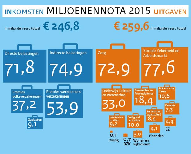 https://www.rijksoverheid.nl/binaries/rijksoverheid/componenten/infographics/huishoudboekje2015/miljoenennota.jpg
