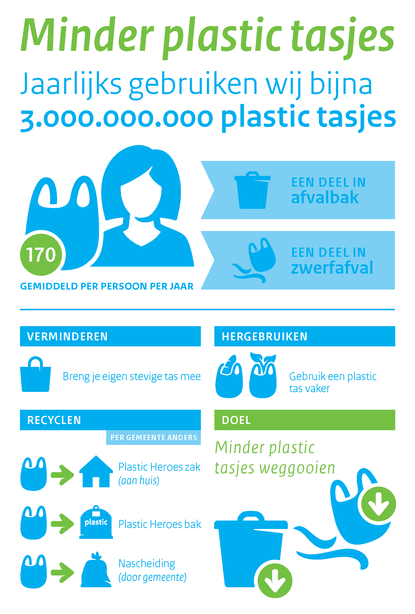 The national government is preventing the use of plastic bags.  Every year we use 170 plastic bags on average per person.  That number must be reduced by less use, reuse and recycling